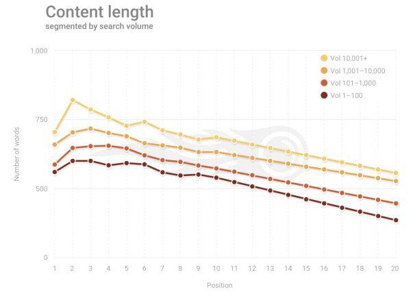 content-length-study-600x432